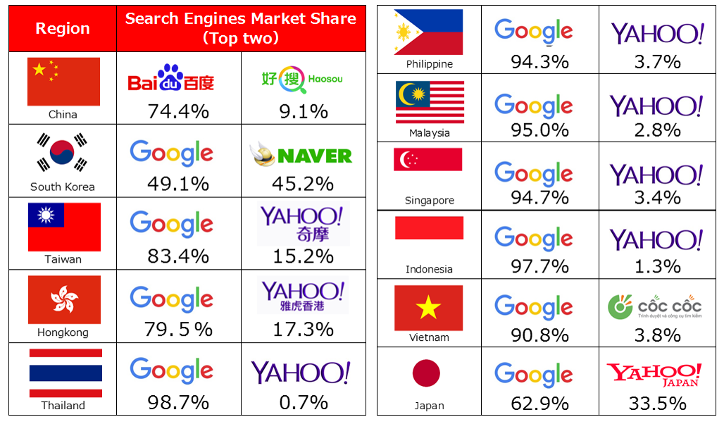 Search_engine Share