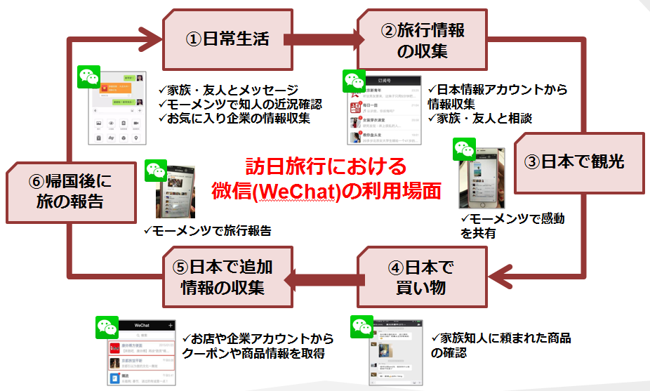wechat customer journey
