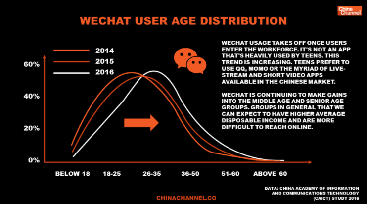 wechat 2017 data